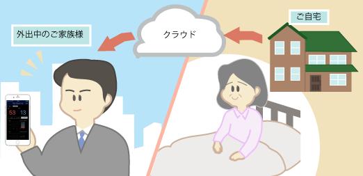在宅でのご家族が外出中もご利用者様の状況をスマフォで確認できます。
